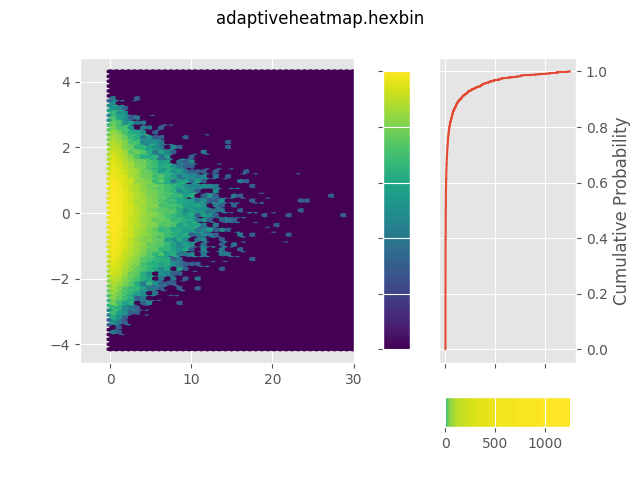 hexbin demo — adaptive heatmap 0 documentation